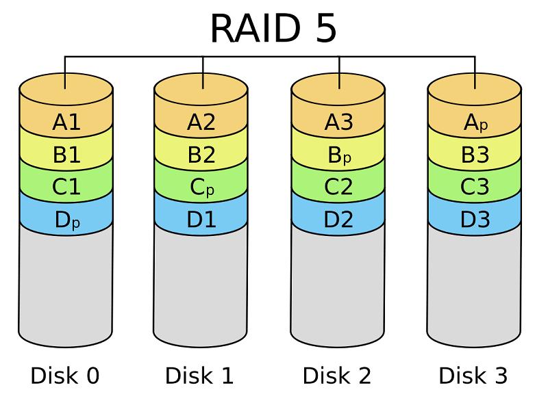 Récupération de données raid5 : que faut-il savoir ?